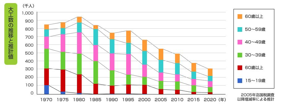 大工数の推移と推計値