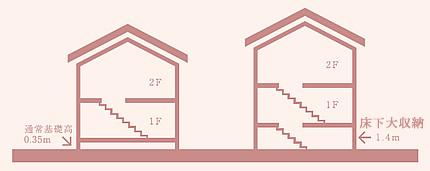 清栄の家断面図