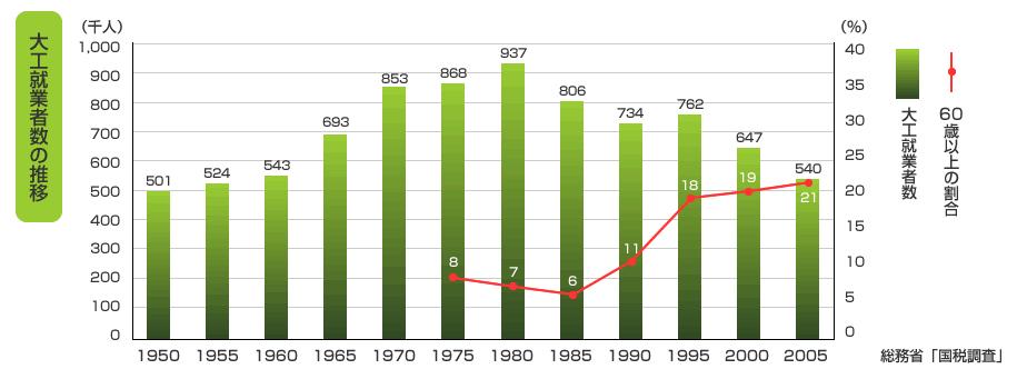 大工就業者数の推移